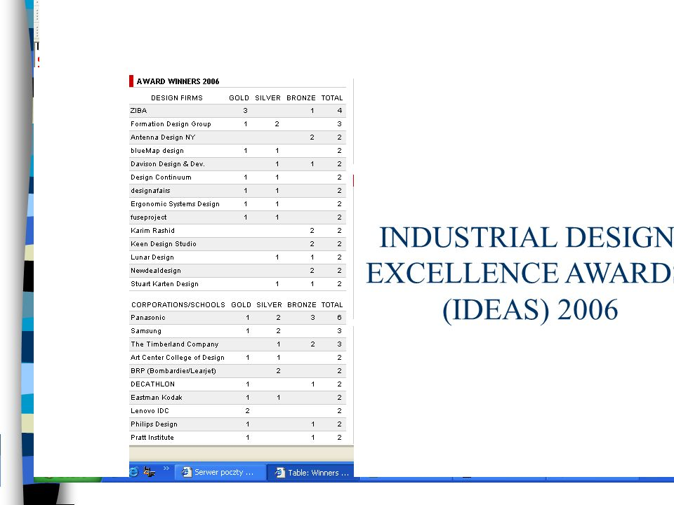 INDUSTRIAL DESIGN EXCELLENCE AWARDS (IDEAS) 2006