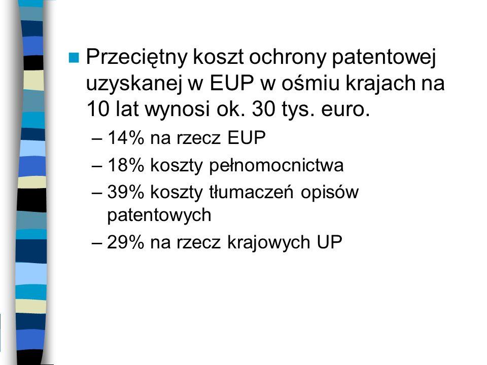 Przeciętny koszt ochrony patentowej uzyskanej w EUP w ośmiu krajach na 10 lat wynosi ok. 30 tys. euro. –14% na rzecz EUP –18% koszty pełnomocnictwa –3