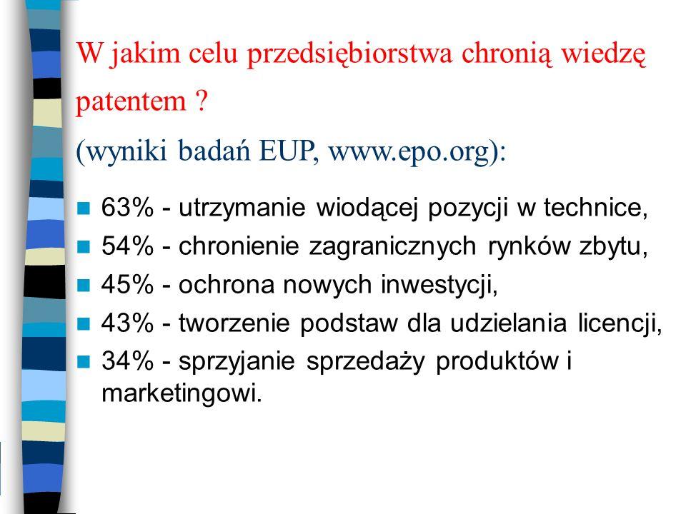 W jakim celu przedsiębiorstwa chronią wiedzę patentem ? (wyniki badań EUP, www.epo.org): 63% - utrzymanie wiodącej pozycji w technice, 54% - chronieni