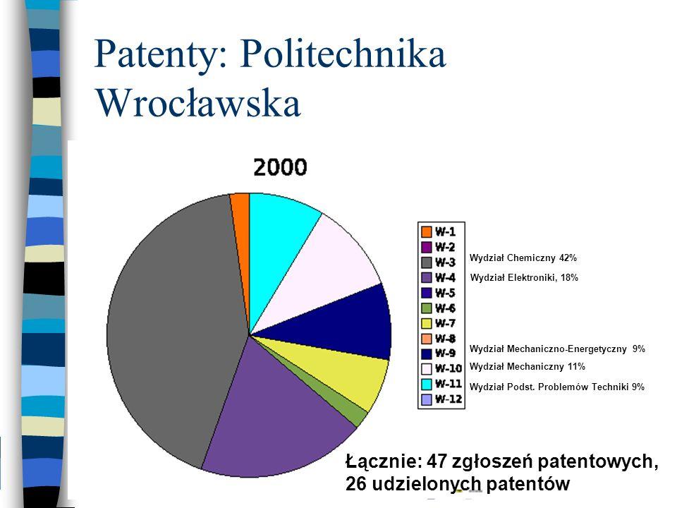 Patenty: Politechnika Wrocławska Wydział Chemiczny 42% Wydział Elektroniki, 18% Wydział Mechaniczny 11% Wydział Podst. Problemów Techniki 9% Wydział M