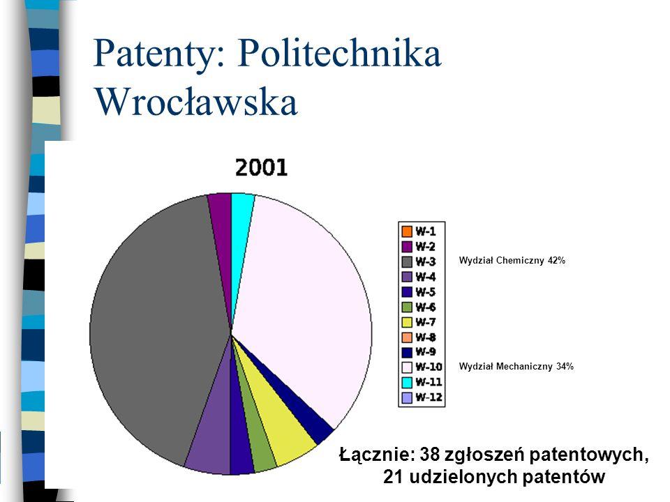 Patenty: Politechnika Wrocławska Wydział Chemiczny 42% Wydział Mechaniczny 34% Łącznie: 38 zgłoszeń patentowych, 21 udzielonych patentów