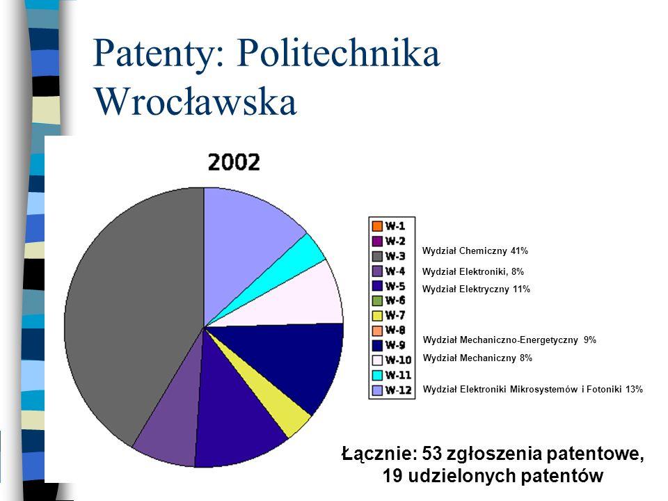 Patenty: Politechnika Wrocławska Wydział Chemiczny 41% Wydział Elektroniki Mikrosystemów i Fotoniki 13% Wydział Elektryczny 11% Wydział Mechaniczno-En