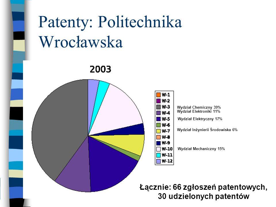 Patenty: Politechnika Wrocławska Wydział Chemiczny 39% Wydział Elektryczny 17% Wydział Mechaniczny 15% Wydział Elektroniki 11% Wydział Inżynierii Środ