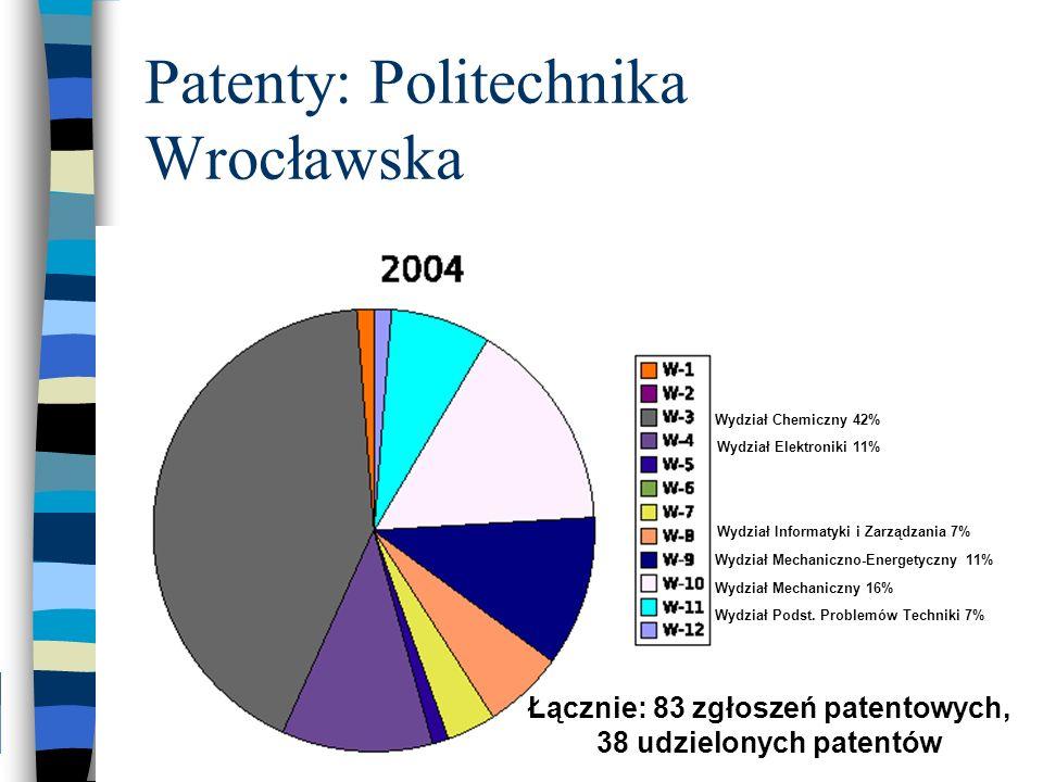 Patenty: Politechnika Wrocławska Wydział Chemiczny 42% Wydział Mechaniczny 16% Wydział Mechaniczno-Energetyczny 11% Wydział Elektroniki 11% Wydział Po