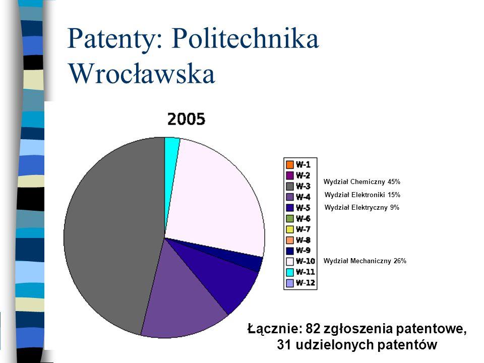 Patenty: Politechnika Wrocławska Wydział Chemiczny 45% Wydział Mechaniczny 26% Wydział Elektroniki 15% Wydział Elektryczny 9% Łącznie: 82 zgłoszenia p