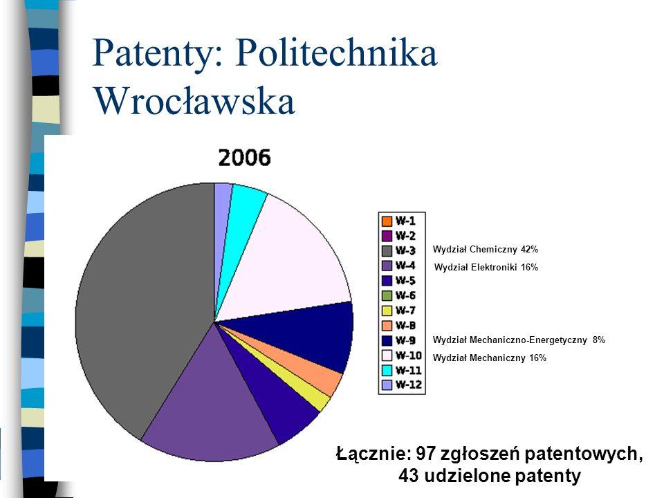 Patenty: Politechnika Wrocławska Wydział Chemiczny 42% Wydział Mechaniczny 16% Wydział Elektroniki 16% Wydział Mechaniczno-Energetyczny 8% Łącznie: 97