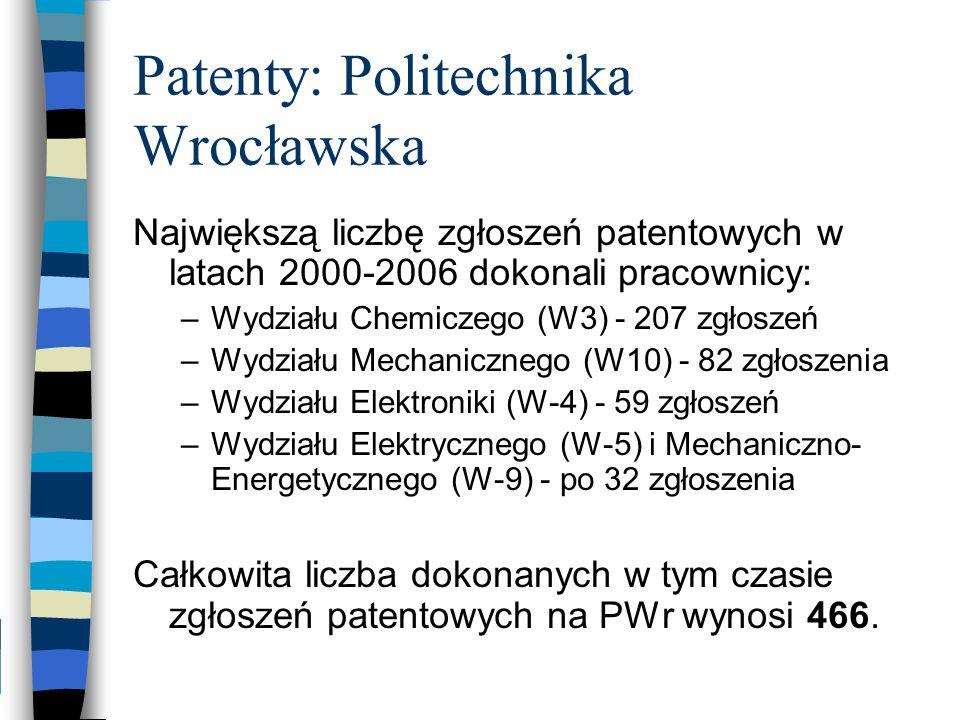 Patenty: Politechnika Wrocławska Największą liczbę zgłoszeń patentowych w latach 2000-2006 dokonali pracownicy: –Wydziału Chemiczego (W3) - 207 zgłosz