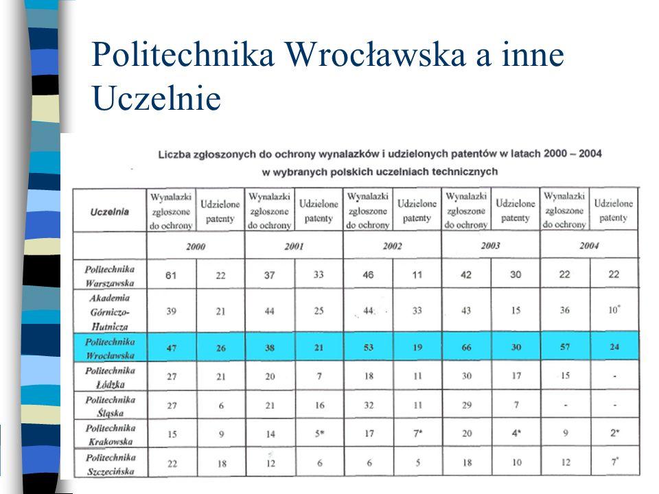 Politechnika Wrocławska a inne Uczelnie