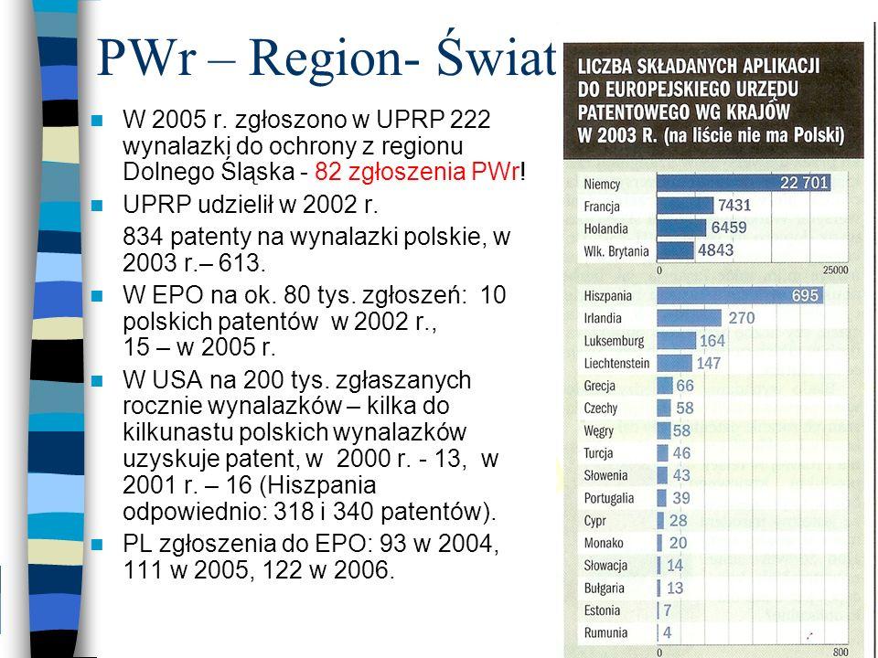 PWr – Region- Świat W 2005 r. zgłoszono w UPRP 222 wynalazki do ochrony z regionu Dolnego Śląska - 82 zgłoszenia PWr! UPRP udzielił w 2002 r. 834 pate