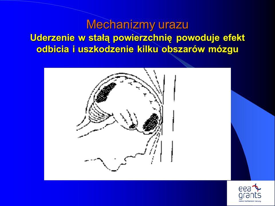 Mechanizmy urazu Uderzenie w stałą powierzchnię powoduje efekt odbicia i uszkodzenie kilku obszarów mózgu