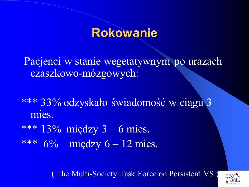 Rokowanie Pacjenci w stanie wegetatywnym po urazach czaszkowo-mózgowych: *** 33% odzyskało świadomość w ciągu 3 mies. *** 13% między 3 – 6 mies. *** 6