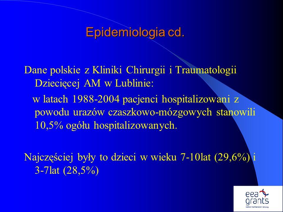 Epidemiologia cd. Dane polskie z Kliniki Chirurgii i Traumatologii Dziecięcej AM w Lublinie: w latach 1988-2004 pacjenci hospitalizowani z powodu uraz