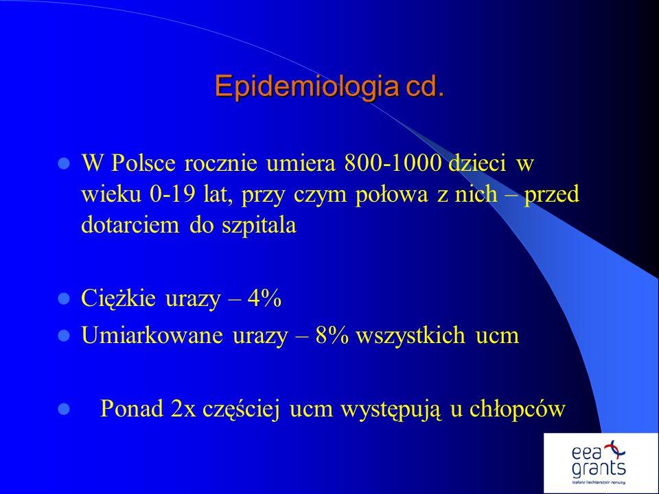 Epidemiologia cd. W Polsce rocznie umiera 800-1000 dzieci w wieku 0-19 lat, przy czym połowa z nich – przed dotarciem do szpitala Ciężkie urazy – 4% U