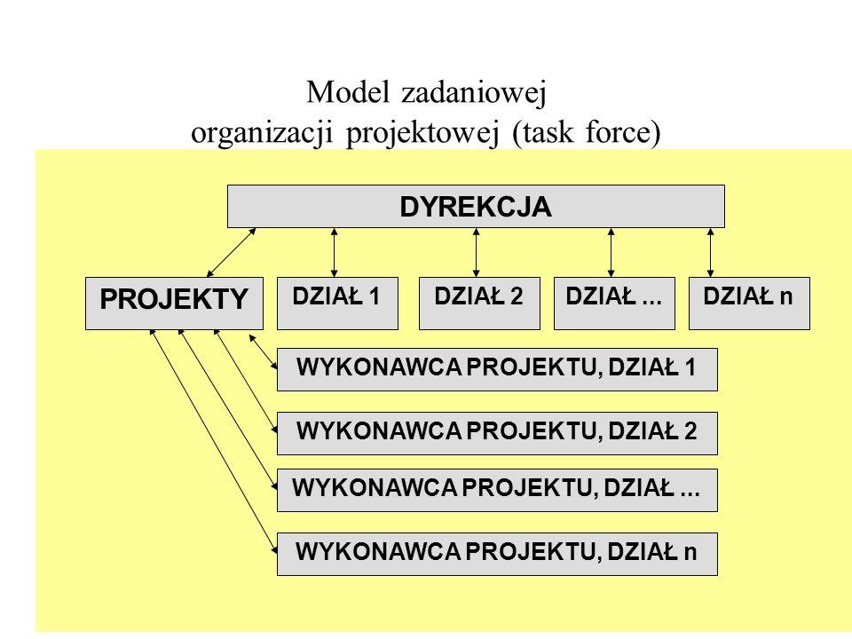 Model zadaniowej organizacji projektowej (task force) DYREKCJA DZIAŁ 1 PROJEKTY WYKONAWCA PROJEKTU, DZIAŁ 1 DZIAŁ 2DZIAŁ...DZIAŁ n WYKONAWCA PROJEKTU,