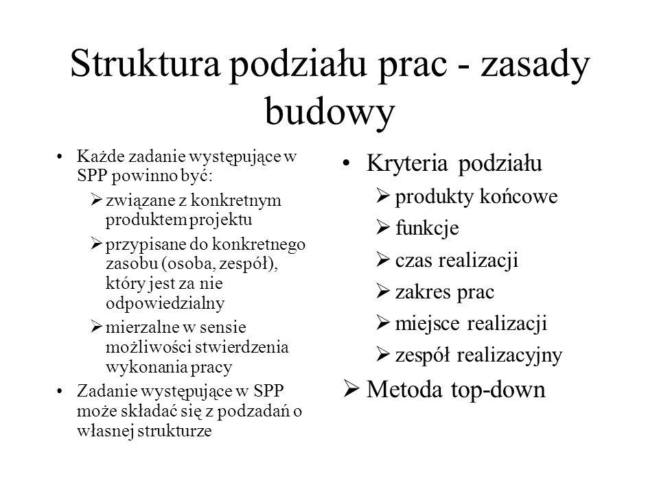 Struktura podziału prac - zasady budowy Każde zadanie występujące w SPP powinno być: związane z konkretnym produktem projektu przypisane do konkretneg