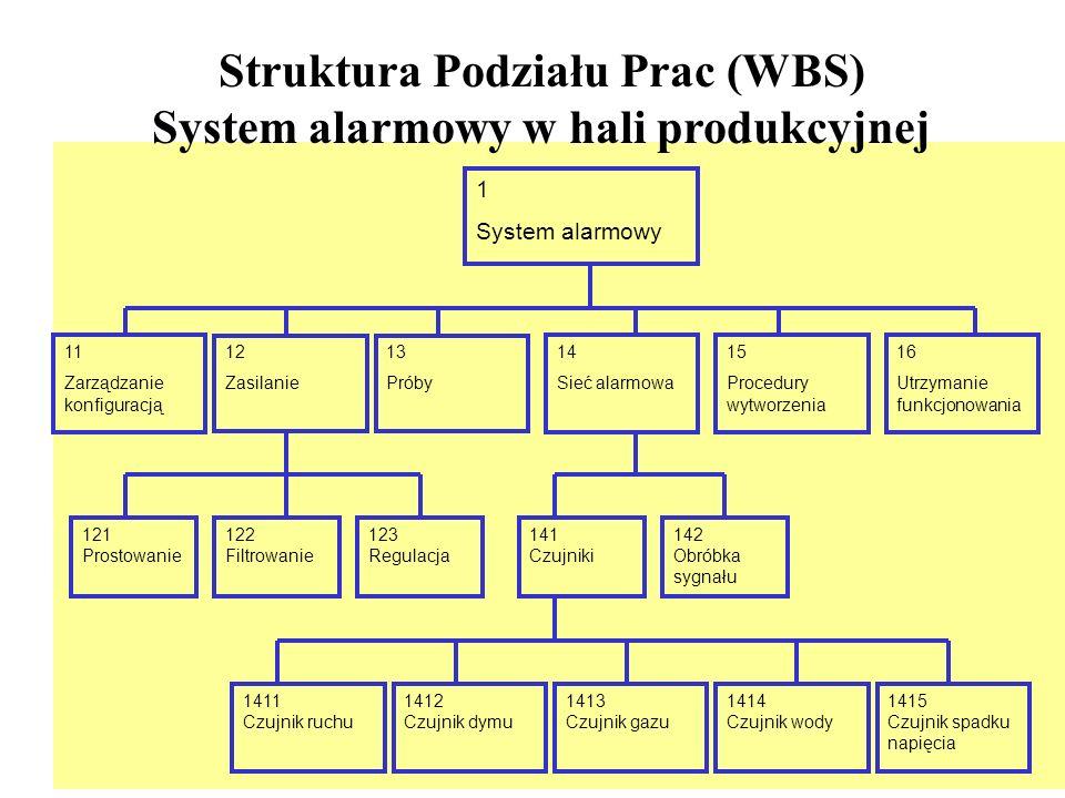 11 Zarządzanie konfiguracją 12 Zasilanie 13 Próby 14 Sieć alarmowa 15 Procedury wytworzenia 16 Utrzymanie funkcjonowania 121 Prostowanie 122 Filtrowan