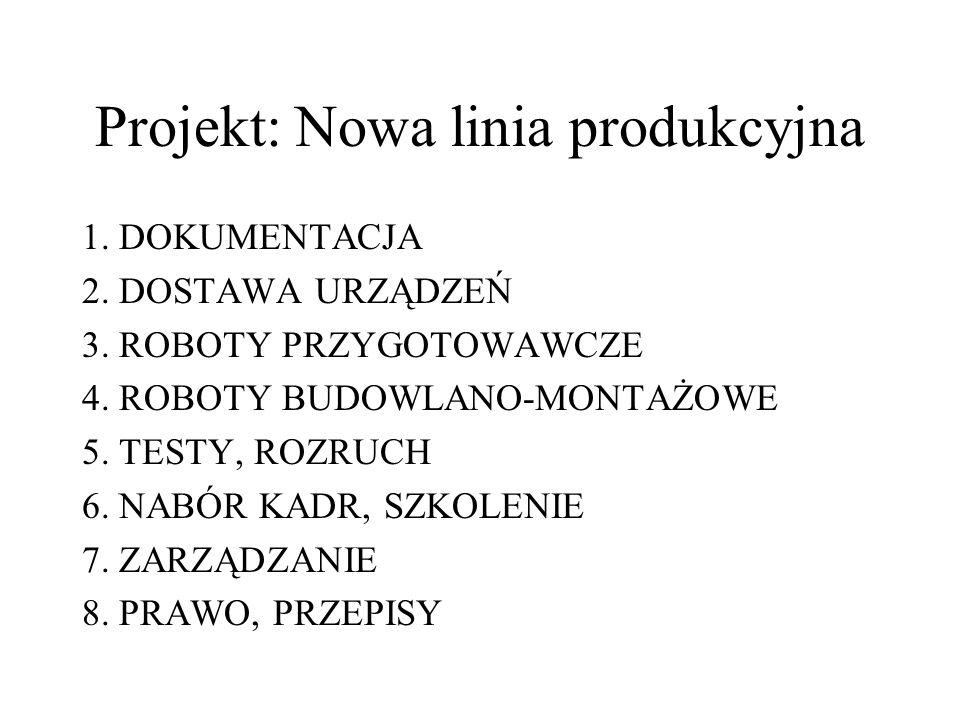 Projekt: Nowa linia produkcyjna 1. DOKUMENTACJA 2. DOSTAWA URZĄDZEŃ 3. ROBOTY PRZYGOTOWAWCZE 4. ROBOTY BUDOWLANO-MONTAŻOWE 5. TESTY, ROZRUCH 6. NABÓR