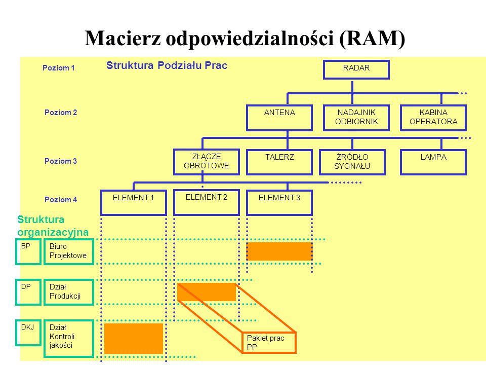 Macierz odpowiedzialności (RAM) Biuro Projektowe Dział Produkcji Dział Kontroli jakości DKJ DP BP Struktura organizacyjna ZŁĄCZE OBROTOWE TALERZŹRÓDŁO