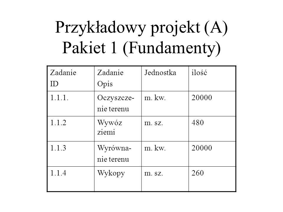 Przykładowy projekt (A) Pakiet 1 (Fundamenty) Zadanie ID Zadanie Opis Jednostkailość 1.1.1.Oczyszcze- nie terenu m. kw.20000 1.1.2Wywóz ziemi m. sz.48