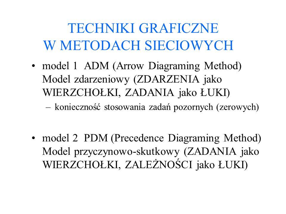 TECHNIKI GRAFICZNE W METODACH SIECIOWYCH model 1 ADM (Arrow Diagraming Method) Model zdarzeniowy (ZDARZENIA jako WIERZCHOŁKI, ZADANIA jako ŁUKI) –koni