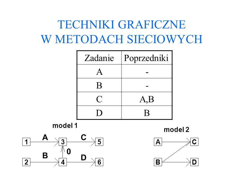 TECHNIKI GRAFICZNE W METODACH SIECIOWYCH ZadaniePoprzedniki A- B- CA,B DB 1 24 3 6 5 A B C D 0 model 1 B A D C model 2