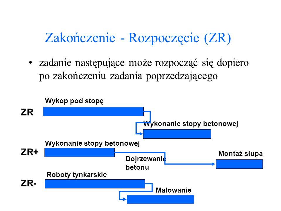 Zakończenie - Rozpoczęcie (ZR) zadanie następujące może rozpocząć się dopiero po zakończeniu zadania poprzedzającego Wykop pod stopę Wykonanie stopy b