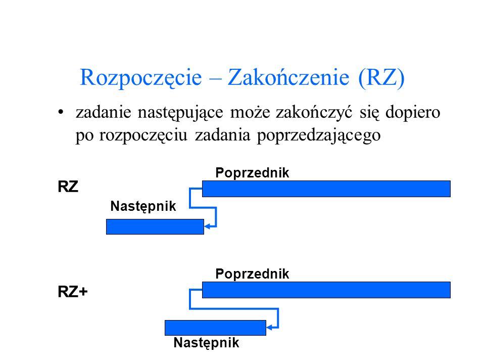 Rozpoczęcie – Zakończenie (RZ) zadanie następujące może zakończyć się dopiero po rozpoczęciu zadania poprzedzającego Następnik Poprzednik RZ Następnik