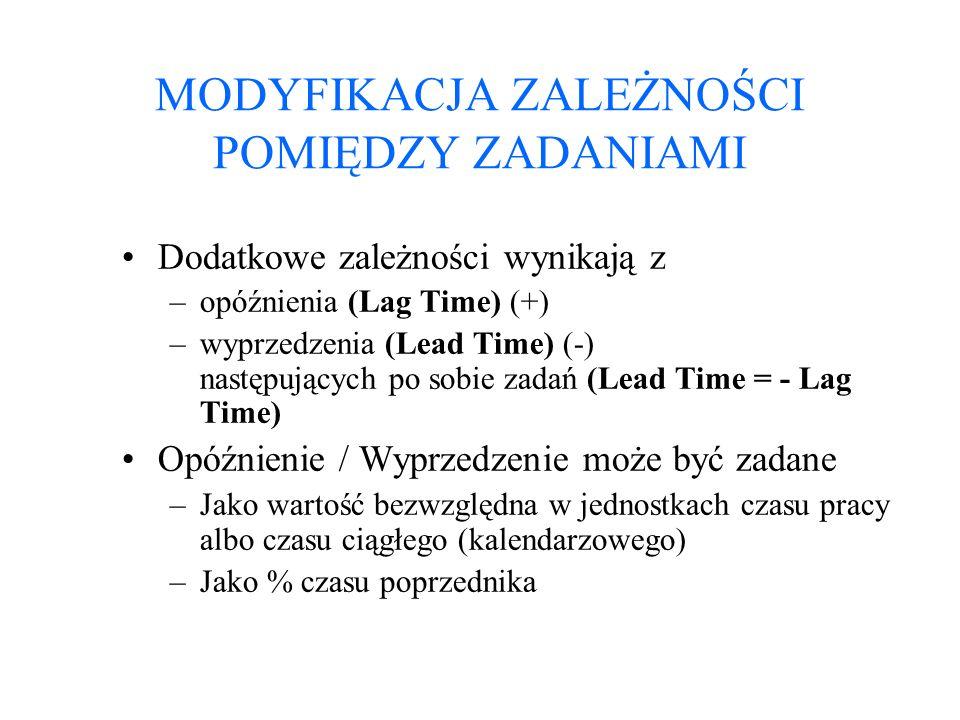 MODYFIKACJA ZALEŻNOŚCI POMIĘDZY ZADANIAMI Dodatkowe zależności wynikają z –opóźnienia (Lag Time) (+) –wyprzedzenia (Lead Time) (-) następujących po so