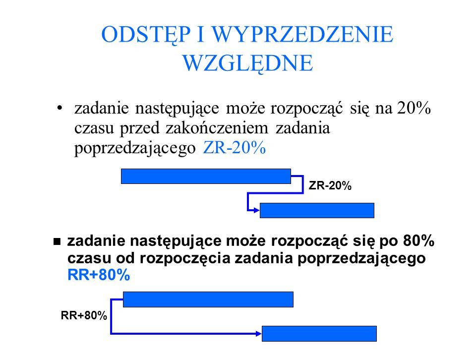 ODSTĘP I WYPRZEDZENIE WZGLĘDNE zadanie następujące może rozpocząć się na 20% czasu przed zakończeniem zadania poprzedzającego ZR-20% n zadanie następu