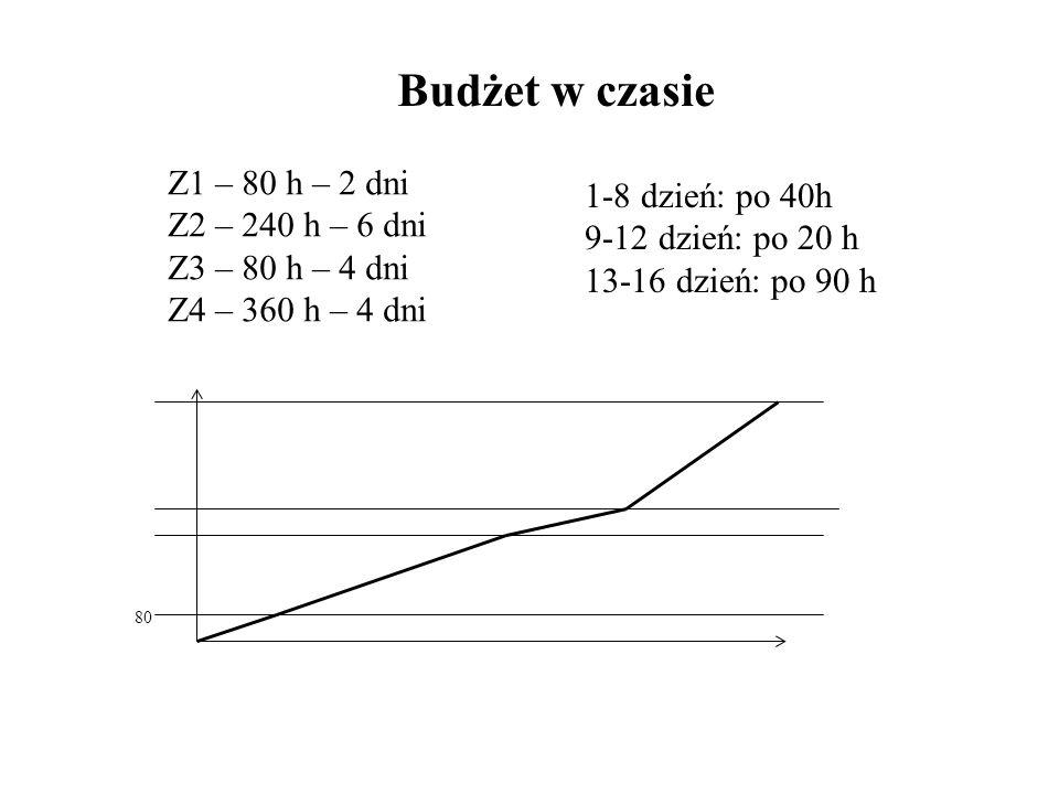 80 Z1 – 80 h – 2 dni Z2 – 240 h – 6 dni Z3 – 80 h – 4 dni Z4 – 360 h – 4 dni Budżet w czasie 1-8 dzień: po 40h 9-12 dzień: po 20 h 13-16 dzień: po 90