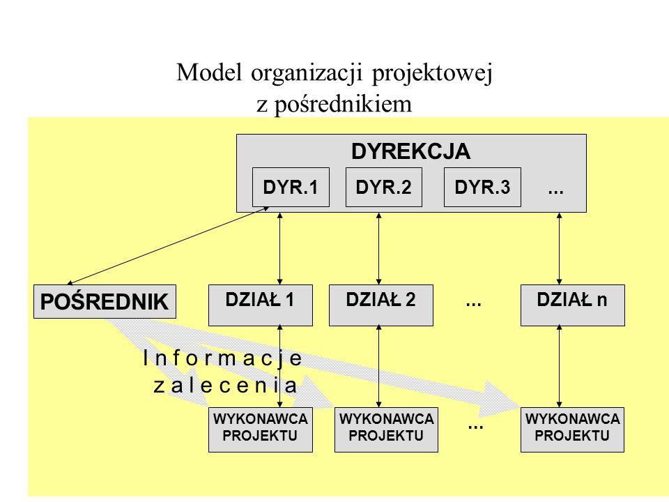 Struktura podziału prac (SPP) - Work Breakdown Structure (WBS) Przedstawienie wszystkich prac, które mają być zrealizowane w projekcie w postaci hierarchicznej listy, np.: projekt podprojekty pakiety prac grupy zadań zadania Prezentacja struktury podziału prac (graficzna, lista) Kody struktury podziału prac Hierarchiczna dekompozycja prac koniecznych do wykonania jednoznacznie identyfikowalnych produktów Zorientowane na rezultat zgrupowanie elementów projektu, które definiuje i porządkuje całkowity zakres projektu.