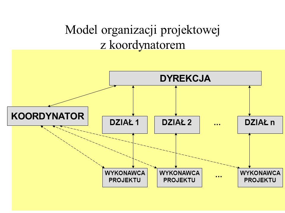 Model macierzowej organizacji projektowej DYREKCJA DZIAŁ 1 SZEF PROJEKTU 1 DZIAŁ 2DZIAŁ...DZIAŁ n WYKONAWCA PROJEKTU 1 SZEF PROJEKTU 2 WYKONAWCA PROJEKTU 2