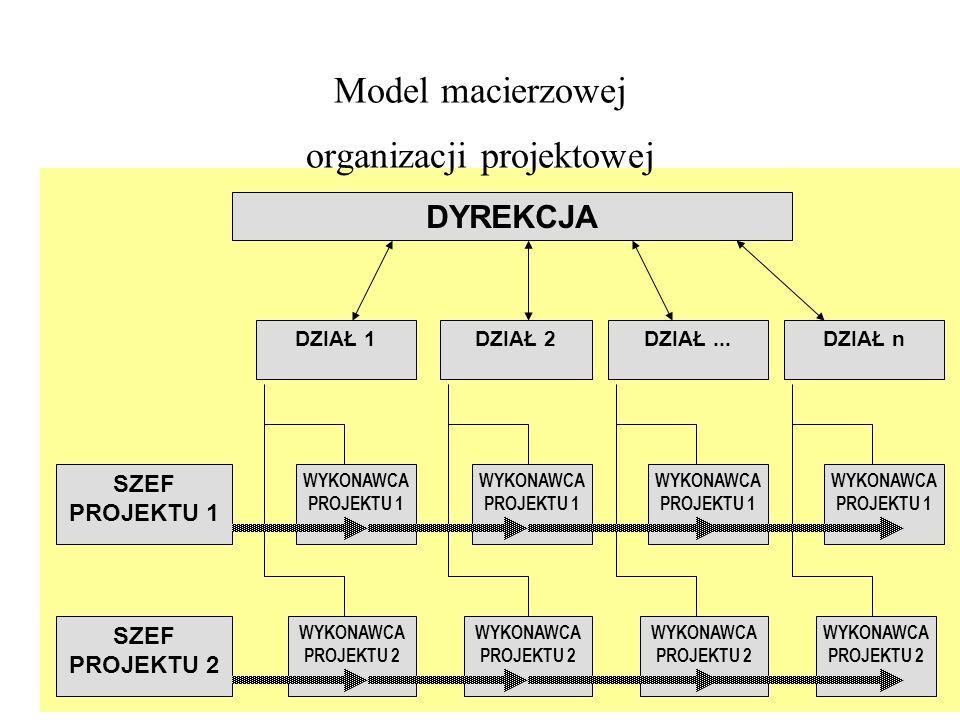 Model macierzowej organizacji projektowej DYREKCJA DZIAŁ 1 SZEF PROJEKTU 1 DZIAŁ 2DZIAŁ...DZIAŁ n WYKONAWCA PROJEKTU 1 SZEF PROJEKTU 2 WYKONAWCA PROJE