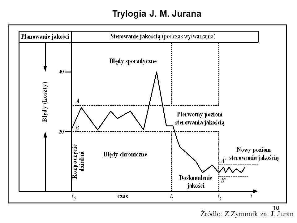 10 Źródło: Z.Zymonik za: J. Juran Trylogia J. M. Jurana
