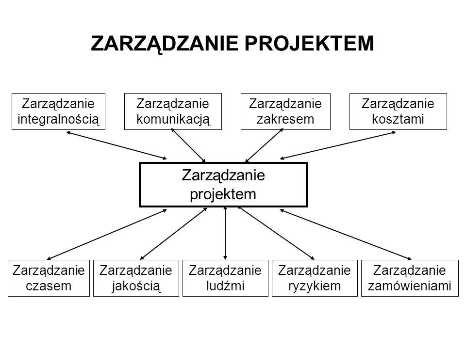 ZARZĄDZANIE PROJEKTEM Zarządzanie projektem Zarządzanie integralnością Zarządzanie komunikacją Zarządzanie zakresem Zarządzanie kosztami Zarządzanie l