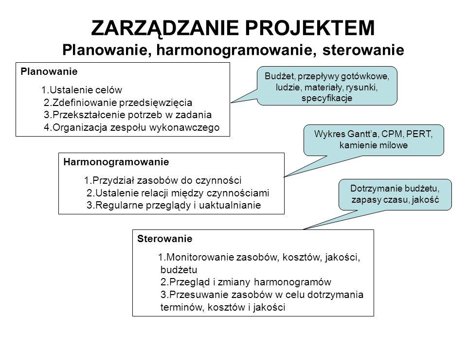 ZARZĄDZANIE PROJEKTEM Planowanie, harmonogramowanie, sterowanie Planowanie 1.Ustalenie celów 2.Zdefiniowanie przedsięwzięcia 3.Przekształcenie potrzeb