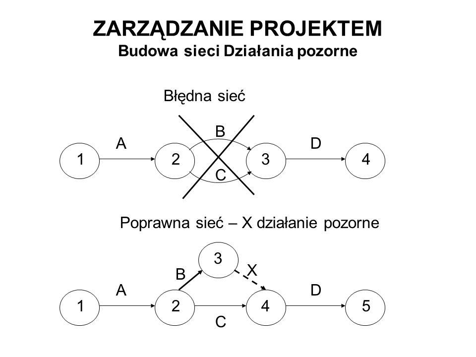 ZARZĄDZANIE PROJEKTEM Budowa sieci Działania pozorne AD 1423 B C Błędna sieć AD 1524 B C 3 X Poprawna sieć – X działanie pozorne
