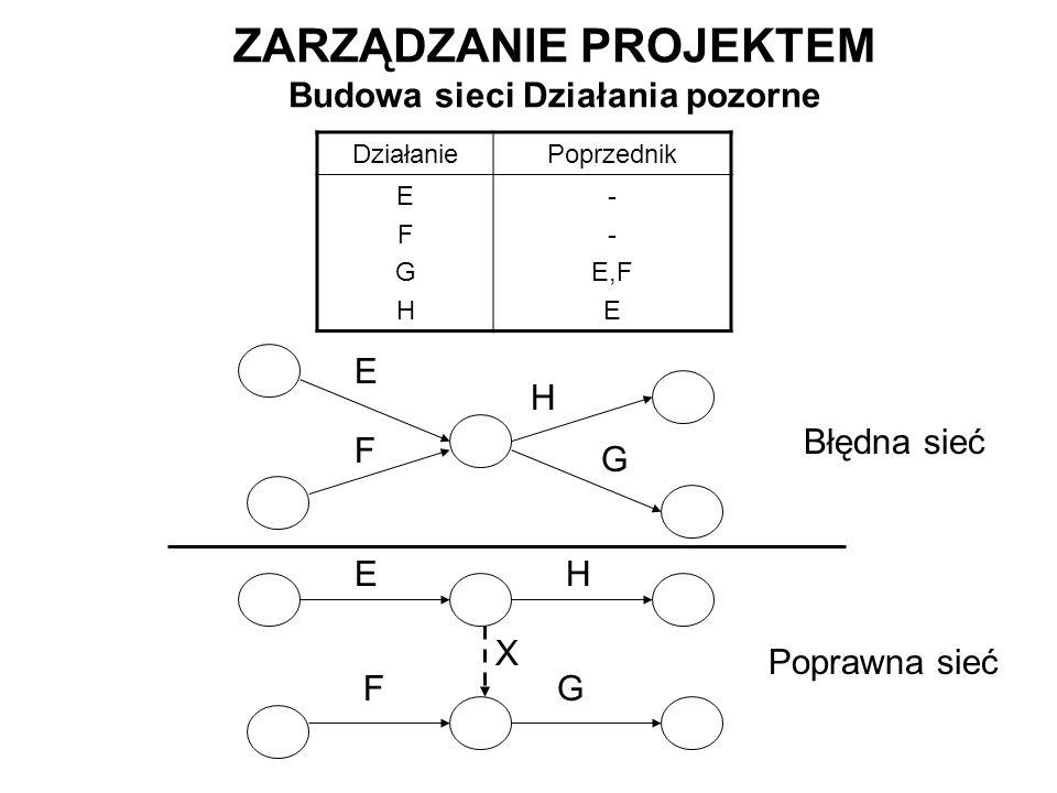 ZARZĄDZANIE PROJEKTEM Budowa sieci Działania pozorne DziałaniePoprzednik EFGHEFGH - E,F E E F G H E FG H X Błędna sieć Poprawna sieć