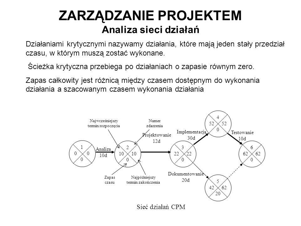 1 0 ZARZĄDZANIE PROJEKTEM Analiza sieci działań Analiza 10d 2 10 10 0 3 22 0 Dokumentowanie 20d 6 62 62 0 Testowanie 10d 4 52 0 Implementacja 30d 5 42