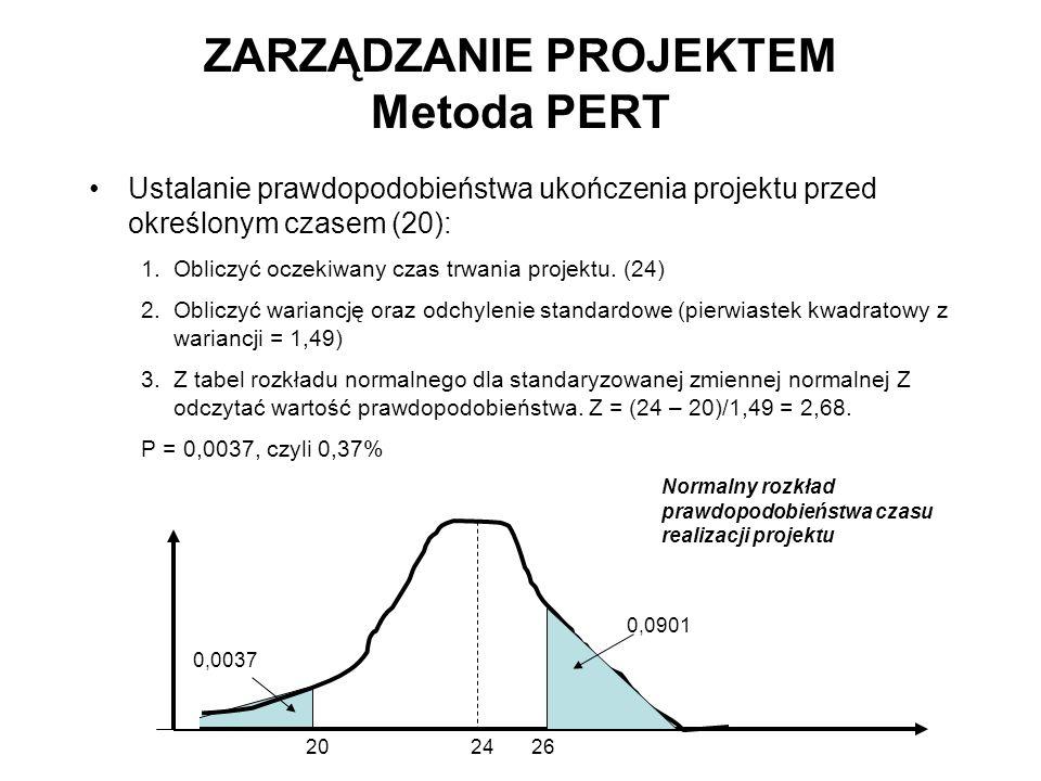 Ustalanie prawdopodobieństwa ukończenia projektu przed określonym czasem (20): 1.Obliczyć oczekiwany czas trwania projektu. (24) 2.Obliczyć wariancję