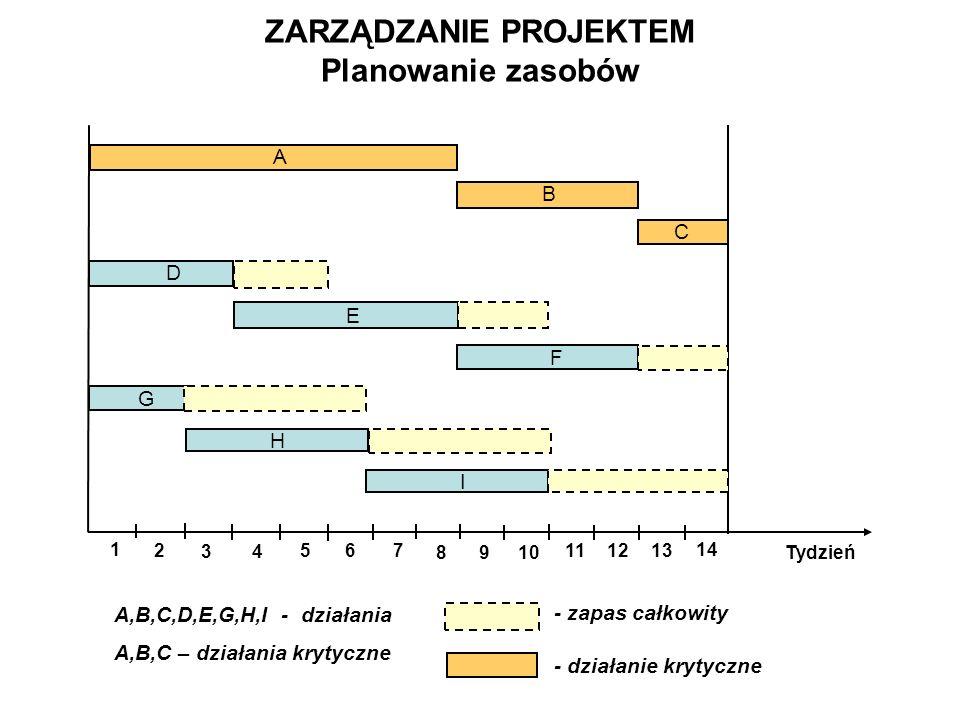 ZARZĄDZANIE PROJEKTEM Planowanie zasobów H A,B,C,D,E,G,H,I - działania A,B,C – działania krytyczne - zapas całkowity - działanie krytyczne 5 14 A B C