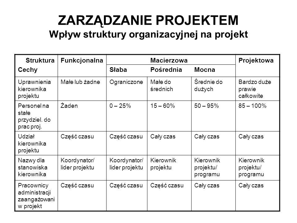 ZARZĄDZANIE PROJEKTEM Wpływ struktury organizacyjnej na projekt Struktura Cechy Funkcjonalna Słaba Macierzowa PośredniaMocna Projektowa Uprawnienia ki