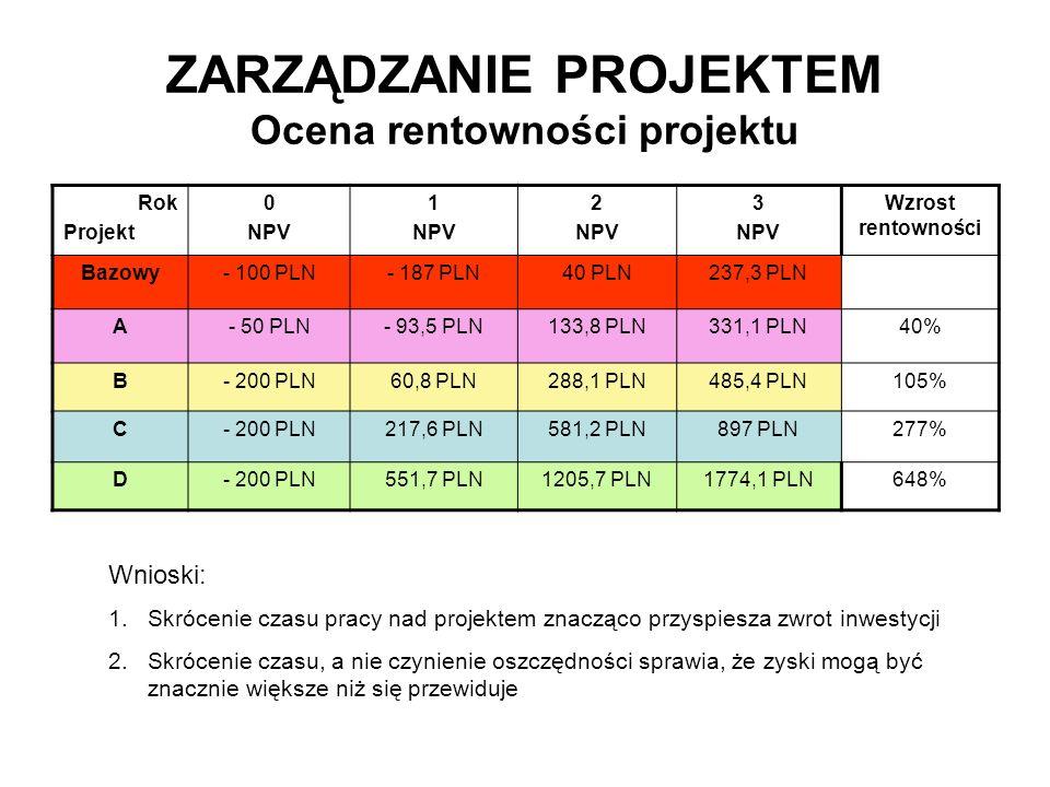 ZARZĄDZANIE PROJEKTEM Ocena rentowności projektu Rok Projekt 0 NPV 1 NPV 2 NPV 3 NPV Wzrost rentowności Bazowy- 100 PLN- 187 PLN40 PLN237,3 PLN A- 50