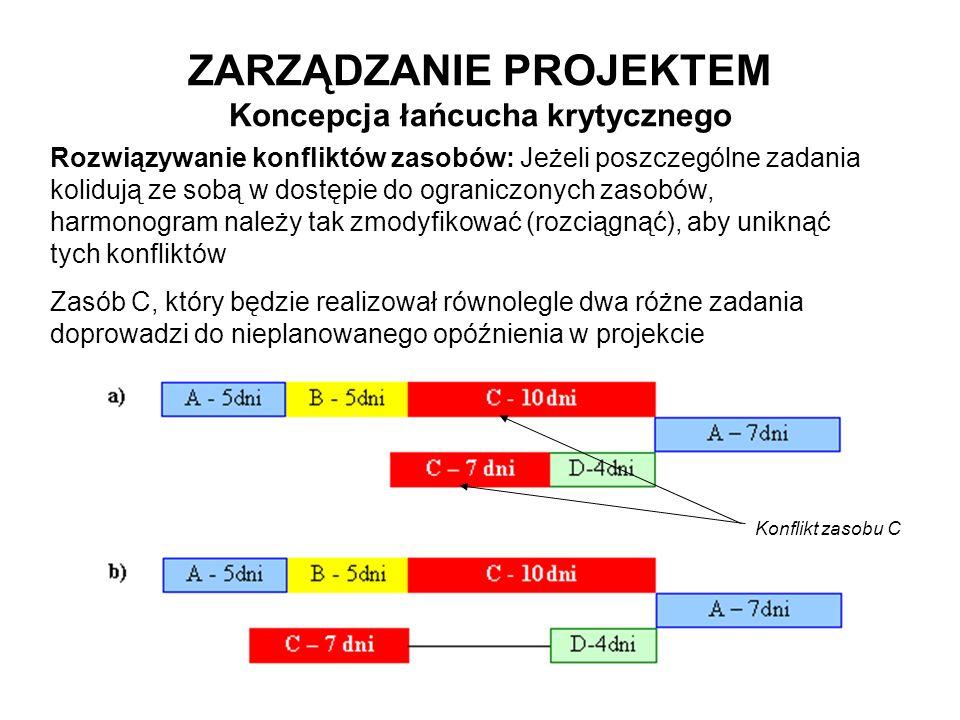 ZARZĄDZANIE PROJEKTEM Koncepcja łańcucha krytycznego Rozwiązywanie konfliktów zasobów: Jeżeli poszczególne zadania kolidują ze sobą w dostępie do ogra