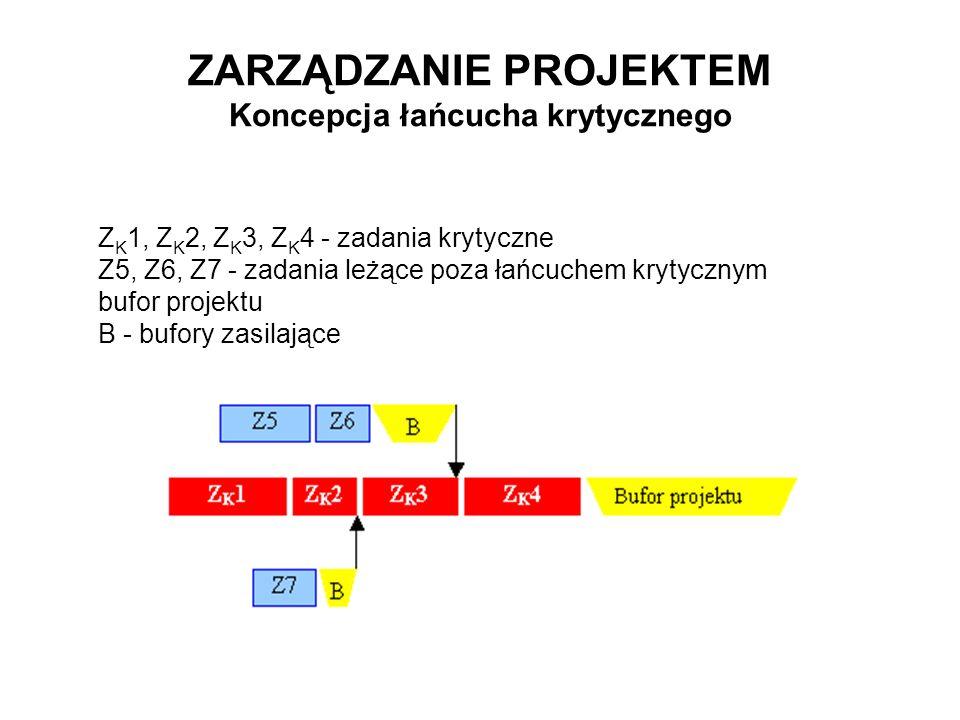 ZARZĄDZANIE PROJEKTEM Koncepcja łańcucha krytycznego Z K 1, Z K 2, Z K 3, Z K 4 - zadania krytyczne Z5, Z6, Z7 - zadania leżące poza łańcuchem krytycz