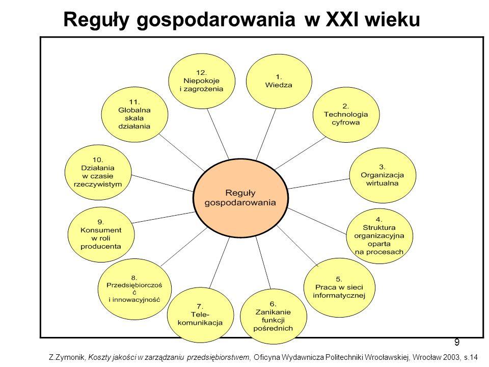 9 Reguły gospodarowania w XXI wieku Z.Zymonik, Koszty jakości w zarządzaniu przedsiębiorstwem, Oficyna Wydawnicza Politechniki Wrocławskiej, Wrocław 2