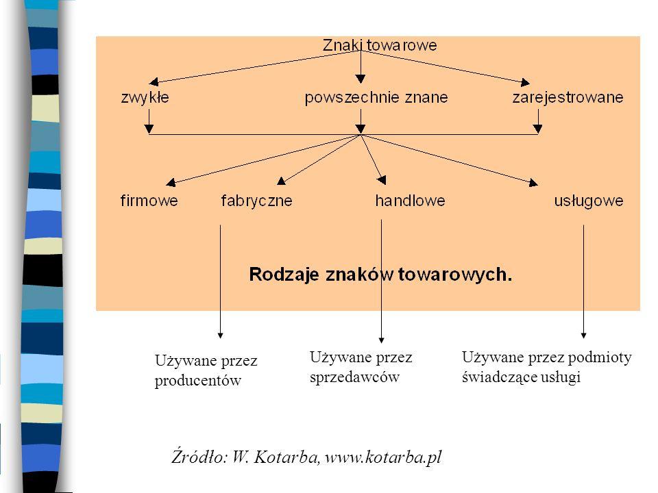 Używane przez producentów Używane przez podmioty świadczące usługi Używane przez sprzedawców Źródło: W. Kotarba, www.kotarba.pl