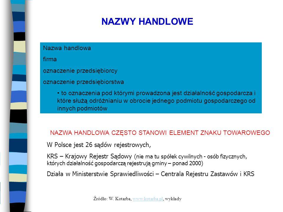 NAZWY HANDLOWE Nazwa handlowa firma oznaczenie przedsiębiorcy oznaczenie przedsiębiorstwa to oznaczenia pod którymi prowadzona jest działalność gospod