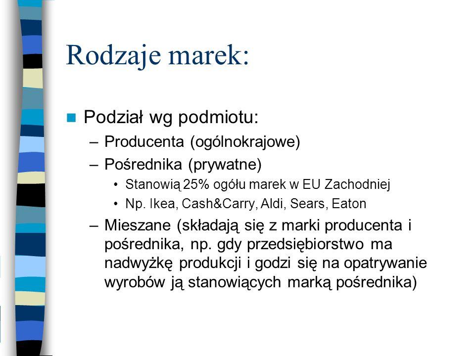 Rodzaje marek: Podział wg podmiotu: –Producenta (ogólnokrajowe) –Pośrednika (prywatne) Stanowią 25% ogółu marek w EU Zachodniej Np. Ikea, Cash&Carry,