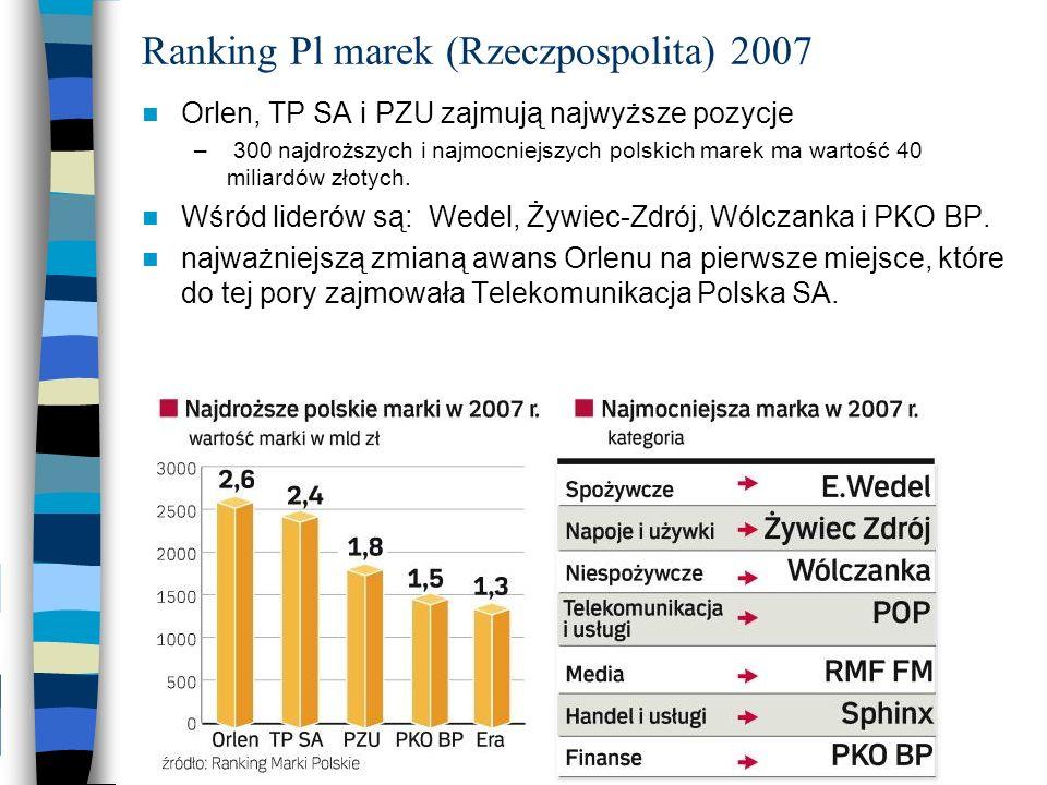 Ranking Pl marek (Rzeczpospolita) 2007 Orlen, TP SA i PZU zajmują najwyższe pozycje – 300 najdroższych i najmocniejszych polskich marek ma wartość 40